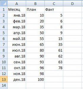 Пример данных для построения диаграммы в Excel